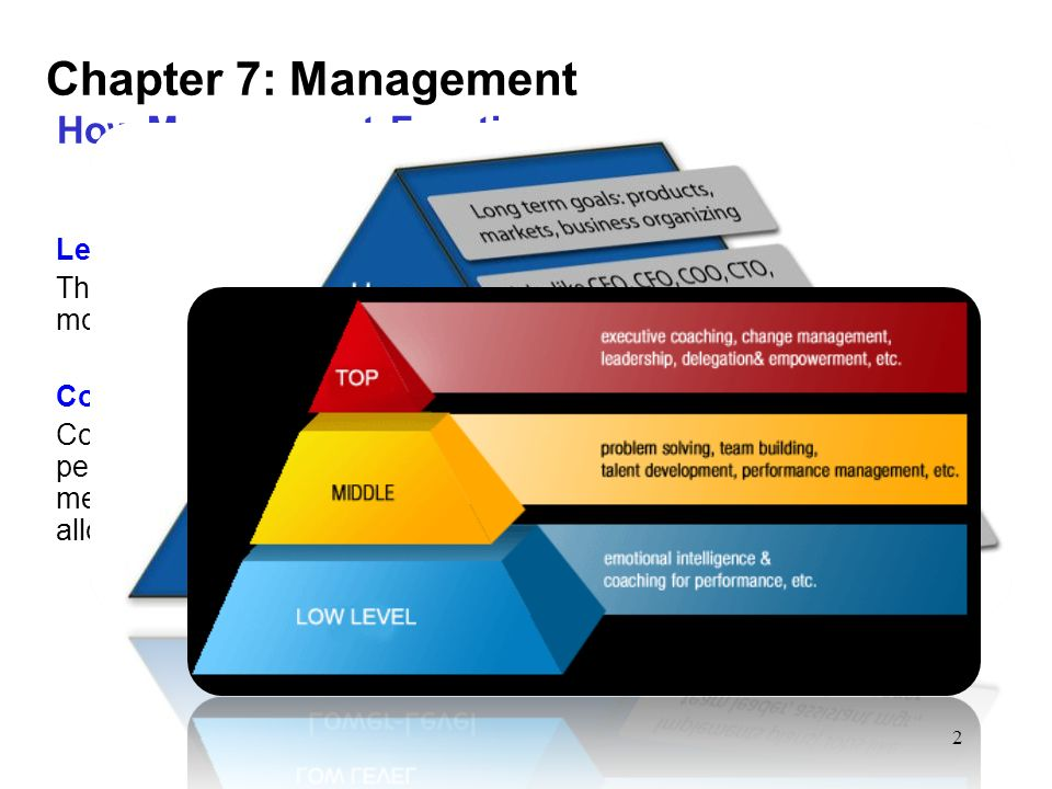2 Chapter 7: Management How Management Functions Leading Through leadership, managers achieve organizational goals by motivating, communicating, and encouraging participation.