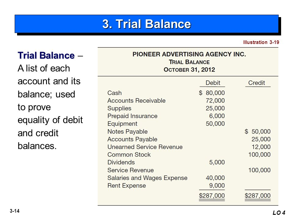 accounts receivable and trial balance