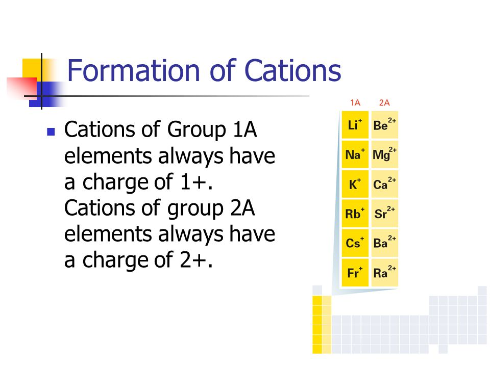periodic table group 1a periodic table charge periodic table of drill quiz 1 determine the group - Periodic Table Charges Quiz