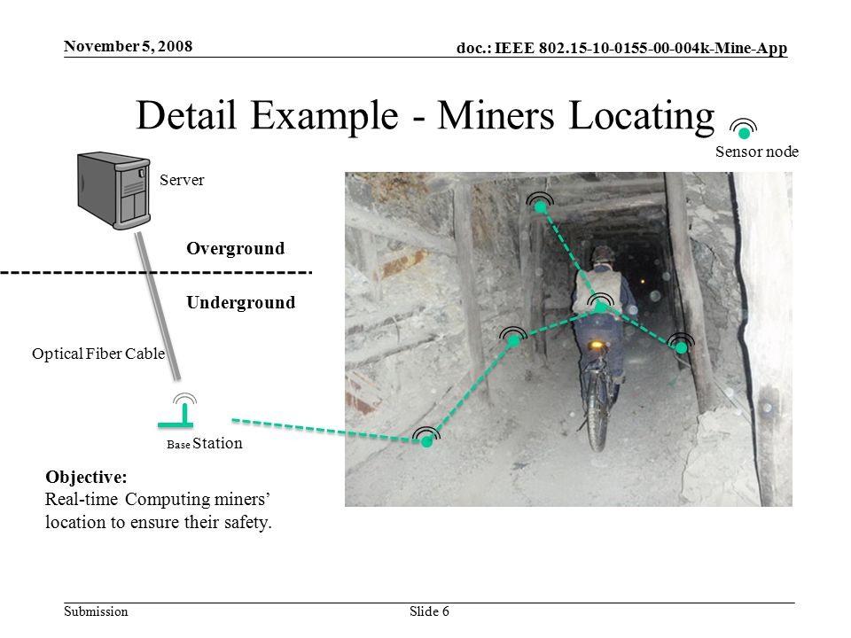 doc.: IEEE k-Mine-App Submission Detail Example - Miners Locating November 5, 2008 Slide 6 Base Station Server Optical Fiber Cable Objective: Real-time Computing miners' location to ensure their safety.
