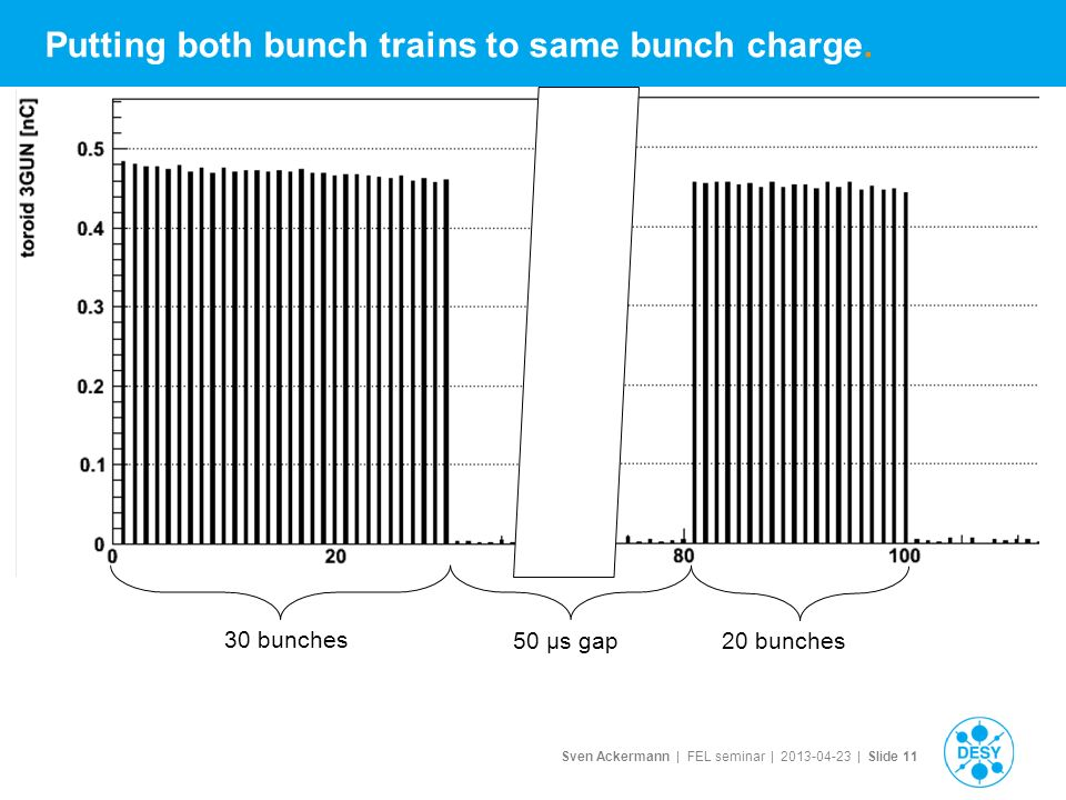 Sven Ackermann | FEL seminar | | Slide 11 Putting both bunch trains to same bunch charge.
