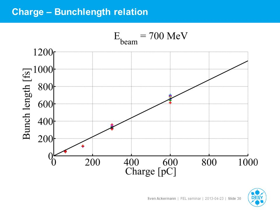 Sven Ackermann | FEL seminar | | Slide 30 Charge – Bunchlength relation