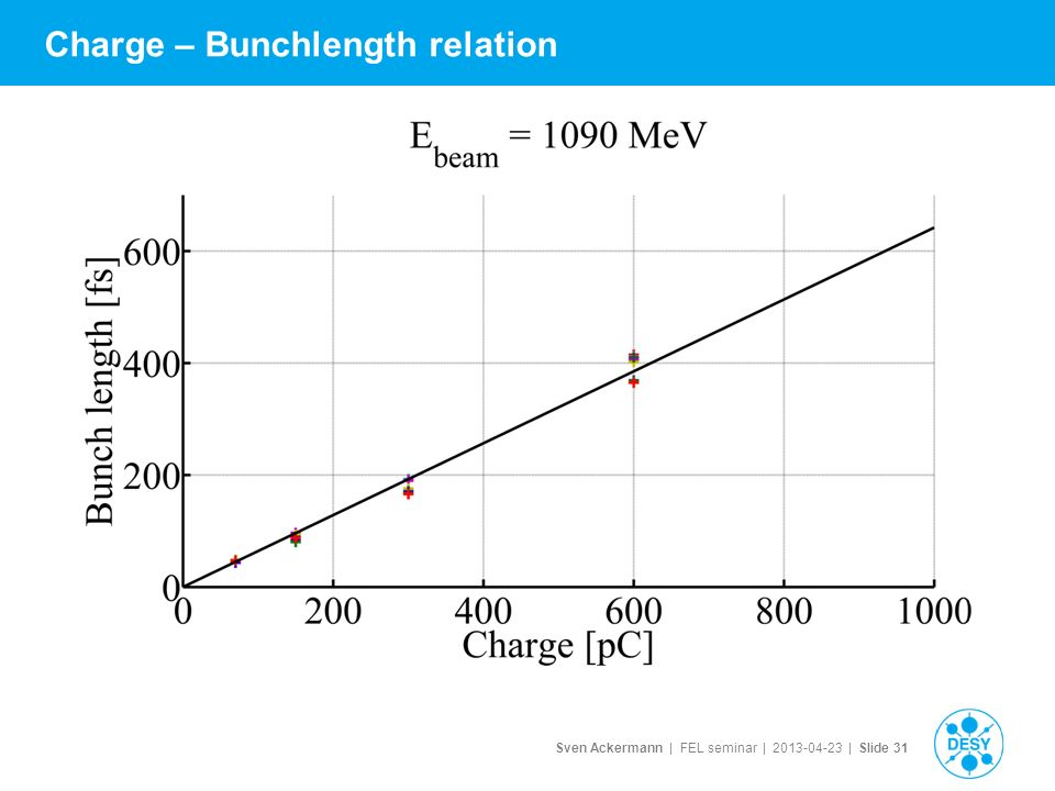 Sven Ackermann | FEL seminar | | Slide 31 Charge – Bunchlength relation