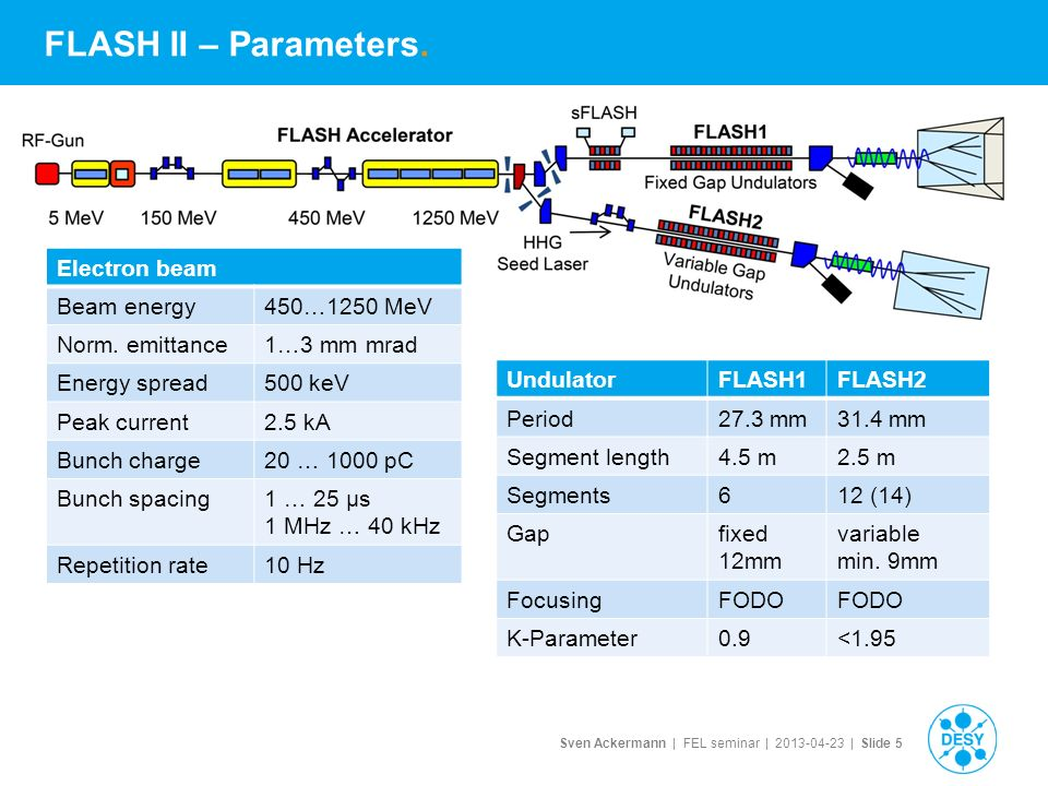 Sven Ackermann | FEL seminar | | Slide 5 FLASH II – Parameters.