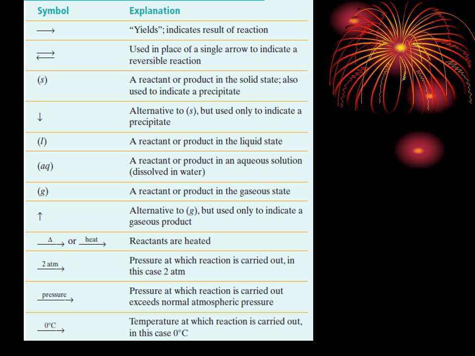 CHEMICAL REACTIONS CHAPTER 8. Answer this in your own words. What ...