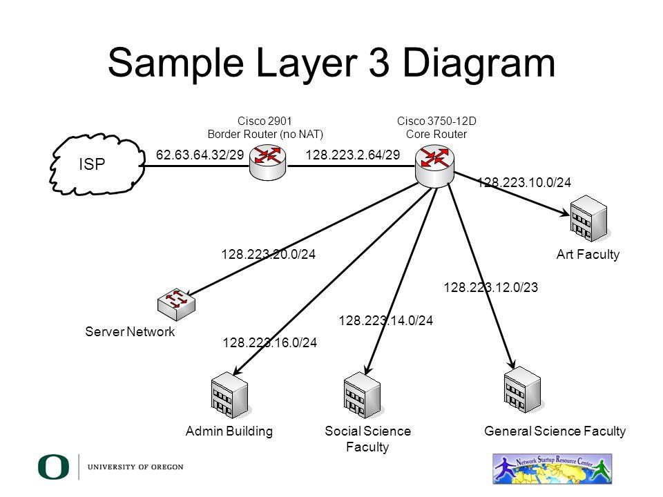 Network diagram best practices wiring diagram campus network best practices hints on network diagrams dale smith network diagram case study network diagram best practices ccuart Images