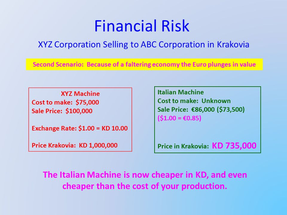 Financial Risk XYZ Corporation Selling to ABC Corporation in Krakovia XYZ Machine Cost to make: $75,000 Sale Price: $100,000 Exchange Rate: $1.00 = KD 10.00 Price Krakovia: KD 1,000,000 Italian Machine Cost to make: Unknown Sale Price: €86,000 ($73,500) ($1.00 = €0.85) Price in Krakovia: KD 735,000 Second Scenario: Because of a faltering economy the Euro plunges in value The Italian Machine is now cheaper in KD, and even cheaper than the cost of your production.