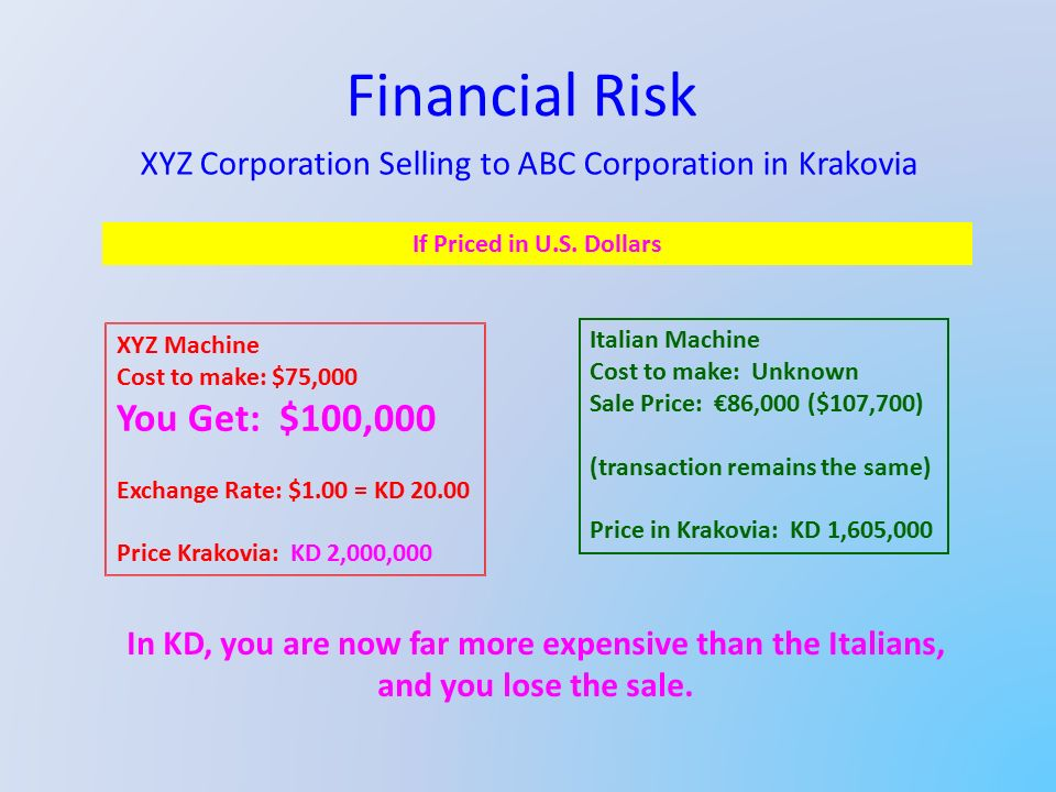 Financial Risk XYZ Corporation Selling to ABC Corporation in Krakovia XYZ Machine Cost to make: $75,000 You Get: $100,000 Exchange Rate: $1.00 = KD 20.00 Price Krakovia: KD 2,000,000 Italian Machine Cost to make: Unknown Sale Price: €86,000 ($107,700) (transaction remains the same) Price in Krakovia: KD 1,605,000 If Priced in U.S.
