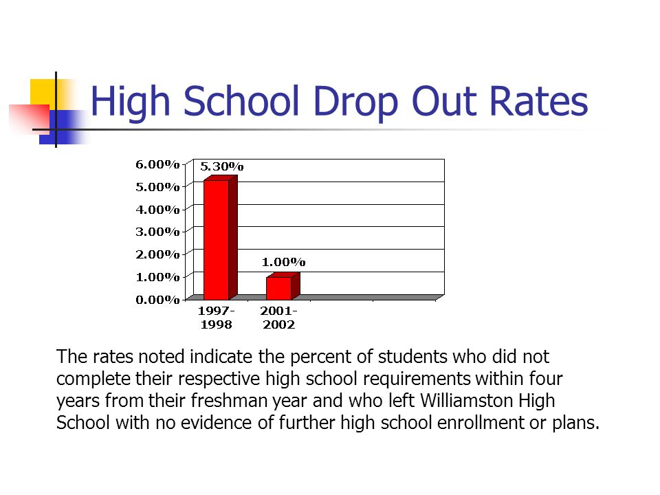 What are some effects for dropping out of high school.?