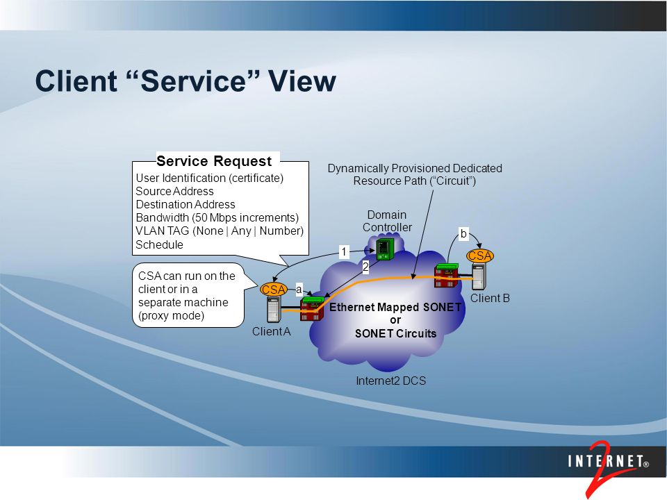 Client Service View User Identification (certificate) Source Address Destination Address Bandwidth (50 Mbps increments) VLAN TAG (None | Any | Number) Schedule Client A Client B Service Request CSA Ethernet Mapped SONET or SONET Circuits Dynamically Provisioned Dedicated Resource Path ( Circuit ) Internet2 DCS Domain Controller 1 b a 2 CSA can run on the client or in a separate machine (proxy mode)