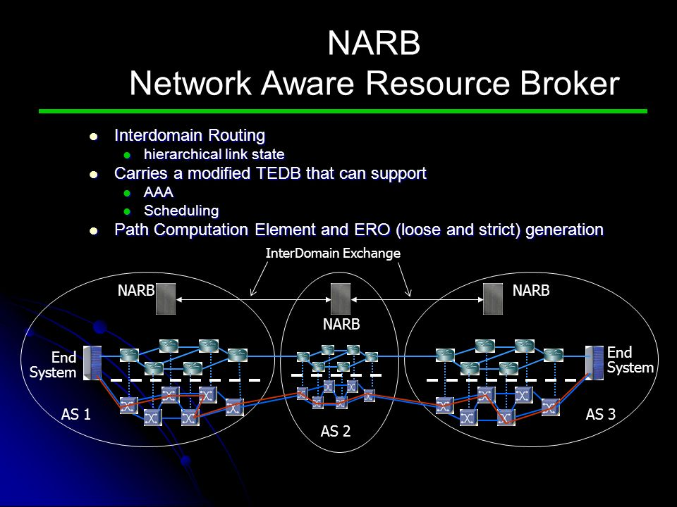 NARB Network Aware Resource Broker Interdomain Routing Interdomain Routing hierarchical link state hierarchical link state Carries a modified TEDB that can support Carries a modified TEDB that can support AAA AAA Scheduling Scheduling Path Computation Element and ERO (loose and strict) generation Path Computation Element and ERO (loose and strict) generation NARB End System NARB End System AS 1 AS 2 AS 3 InterDomain Exchange