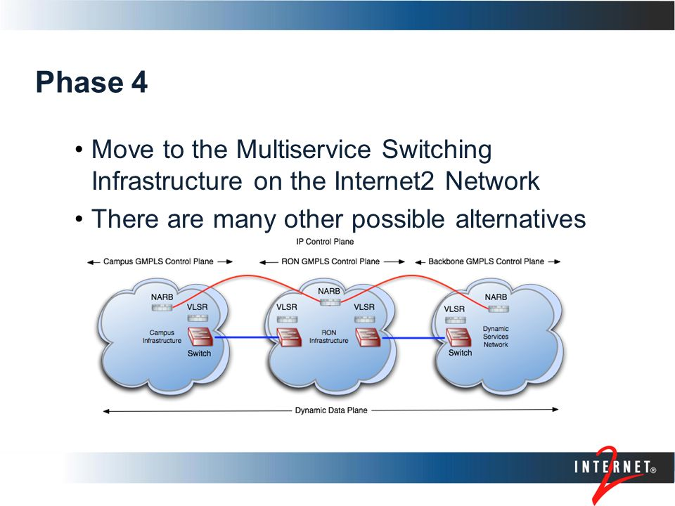 Phase 4 Move to the Multiservice Switching Infrastructure on the Internet2 Network There are many other possible alternatives