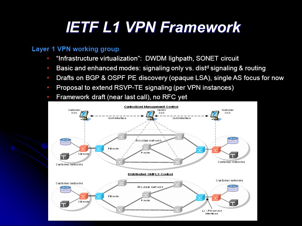 IETF L1 VPN Framework Layer 1 VPN working group Infrastructure virtualization : DWDM lighpath, SONET circuit Basic and enhanced modes: signaling only vs.