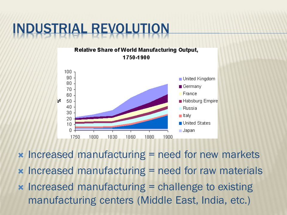  Increased manufacturing = need for new markets  Increased manufacturing = need for raw materials  Increased manufacturing = challenge to existing manufacturing centers (Middle East, India, etc.)