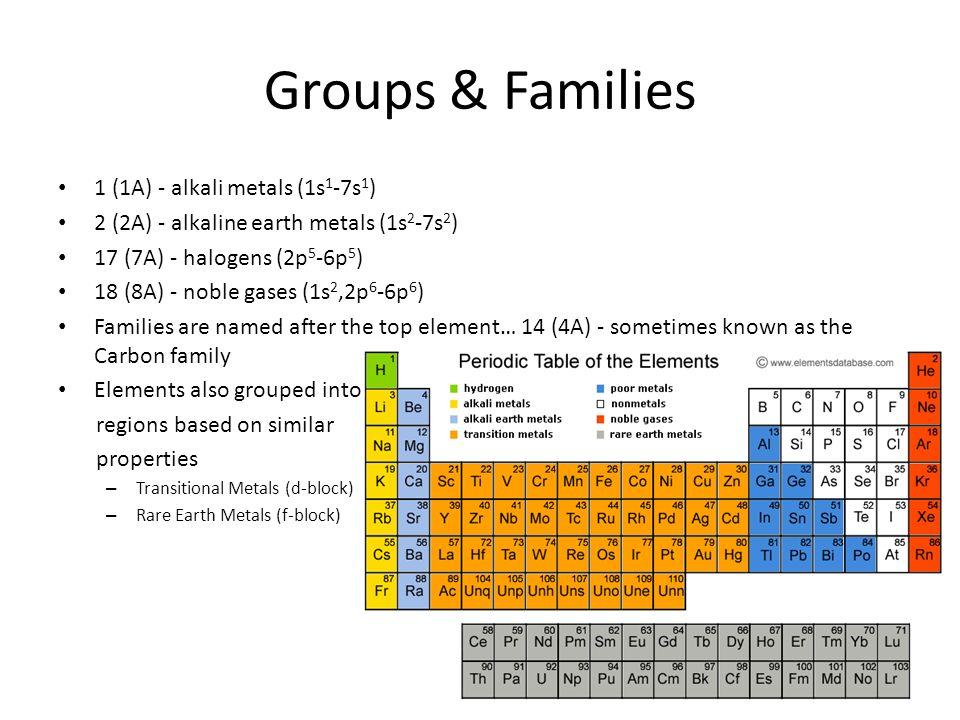 Reading the periodic table objectives 1 explain why elements in a periodic table lists 114 elements 3 groups urtaz Choice Image