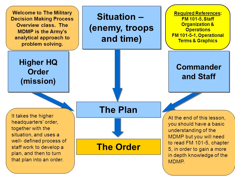 understanding of decision making process