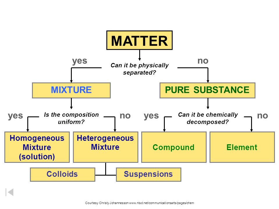 Classification Of Matter Flow Chart Ibovnathandedecker