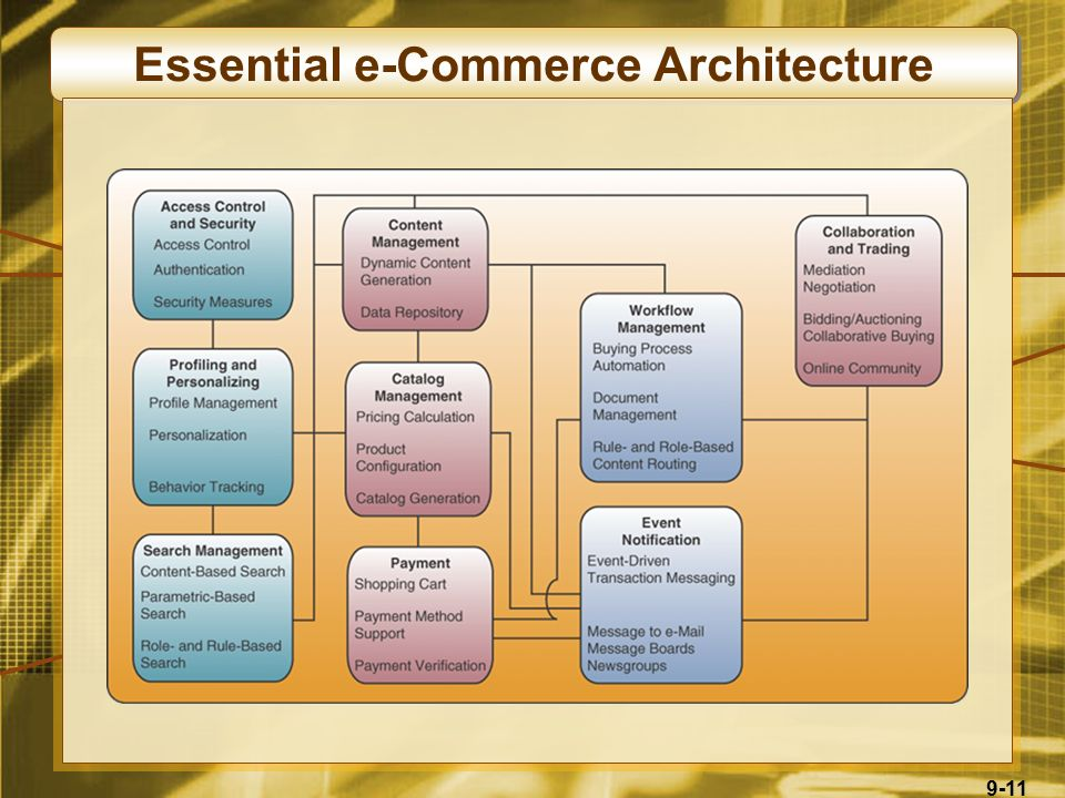 9-11 Essential e-Commerce Architecture