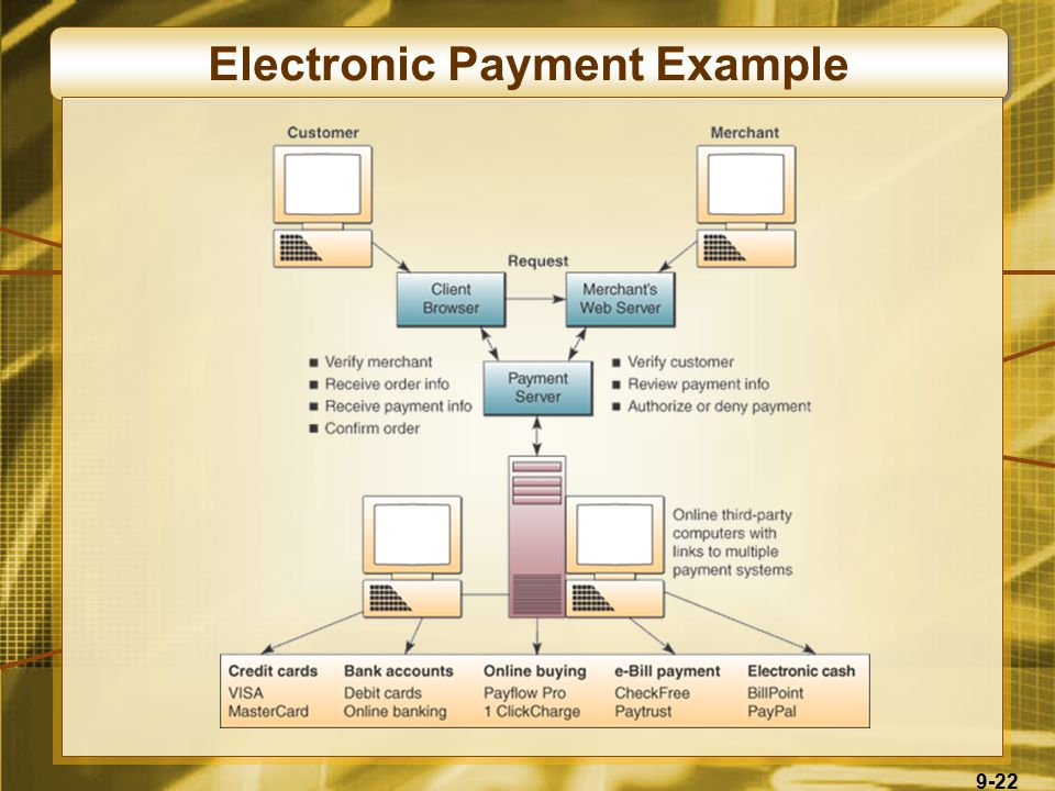 9-22 Electronic Payment Example