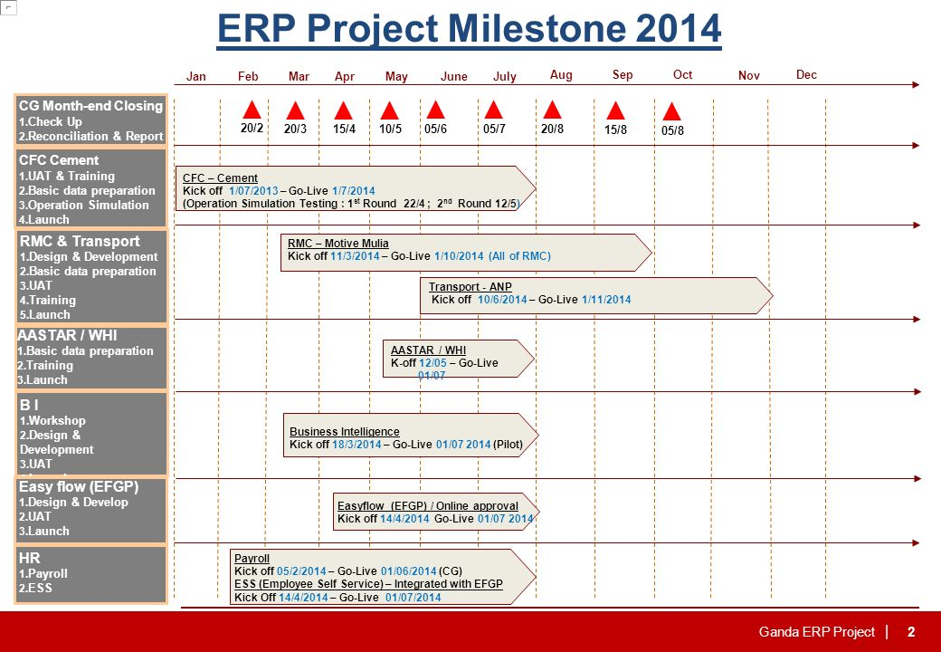 Ganda ERP Project | ERP Project Status Report for CFC Apr ppt download