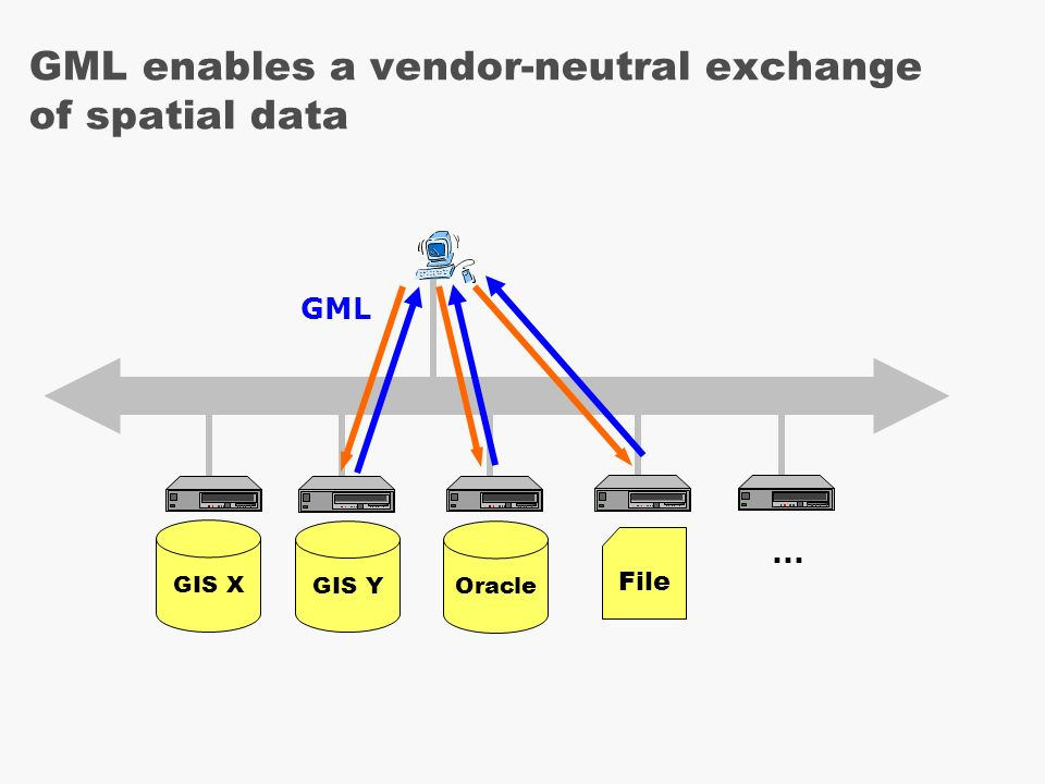 GIS Y GIS X GML enables a vendor-neutral exchange of spatial data Oracle File GML...