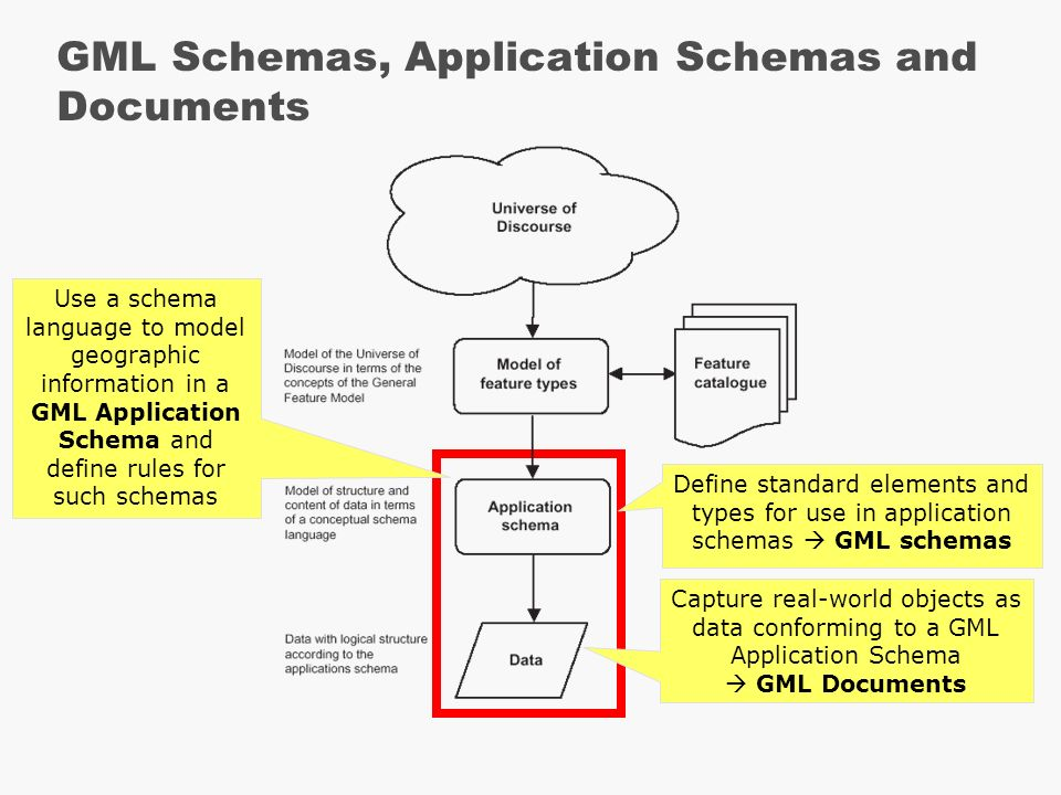 GML Schemas, Application Schemas and Documents Define standard elements and types for use in application schemas  GML schemas Use a schema language to model geographic information in a GML Application Schema and define rules for such schemas Capture real-world objects as data conforming to a GML Application Schema  GML Documents