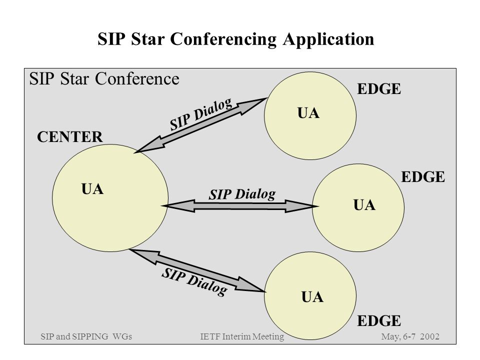 SIP and SIPPING WGsMay, IETF Interim Meeting SIP Star Conferencing Application SIP Star Conference CENTER EDGE SIP Dialog EDGE SIP Dialog EDGE SIP Dialog UA
