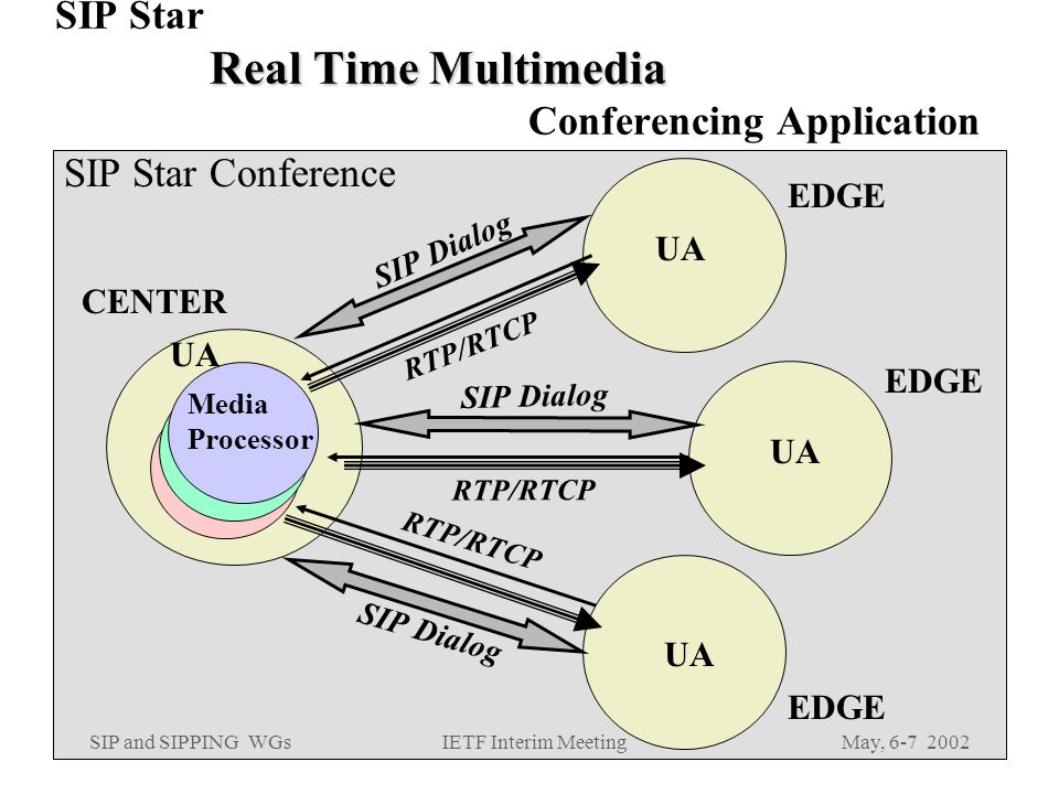 SIP and SIPPING WGsMay, IETF Interim Meeting Real Time Multimedia SIP Star Real Time Multimedia Conferencing Application SIP Star Conference CENTER EDGE RTP/RTCP SIP Dialog EDGE RTP/RTCP SIP Dialog EDGE RTP/RTCP SIP Dialog UA Media Processor