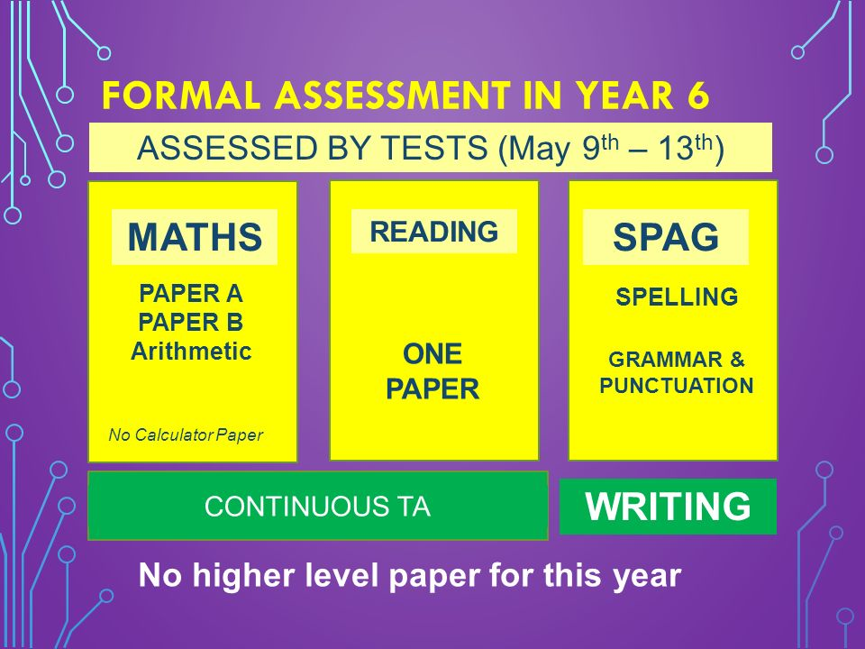FORMAL ASSESSMENT IN YEAR 6 ASSESSED BY TESTS (May 9 th – 13 th ) MATHS READING PAPER A PAPER B Arithmetic ONE PAPER SPAG SPELLING GRAMMAR & PUNCTUATION No Calculator Paper CONTINUOUS TA WRITING No higher level paper for this year