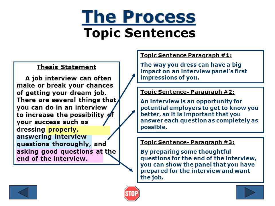 organizing an academic essay references © by ruth luman  the process topic sentences the topic sentence for each body paragraph should support the thesis statement