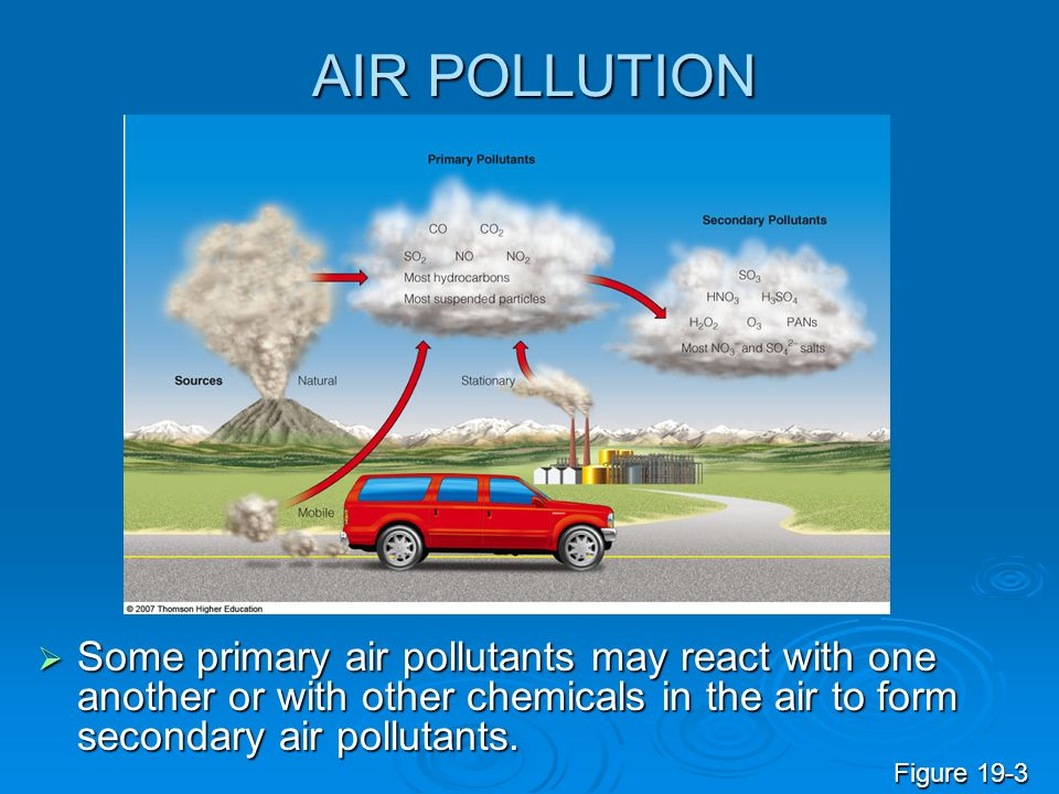AIR POLLUTION  Some primary air pollutants may react with one another or with other chemicals in the air to form secondary air pollutants.