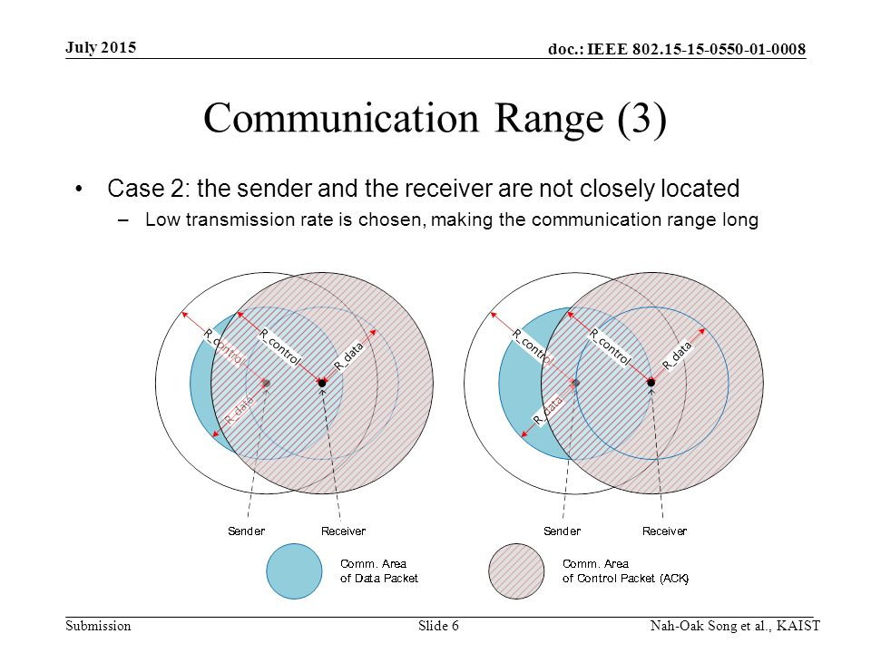 doc.: IEEE Submission Communication Range (3) Case 2: the sender and the receiver are not closely located –Low transmission rate is chosen, making the communication range long July 2015 Nah-Oak Song et al., KAISTSlide 6