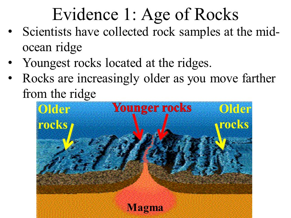 Amazing 24 Sea Floor Spreading Evidence 1.Age Of Rocks At The Mid Ocean Ridge  2.Magnetic Clues In Rocks