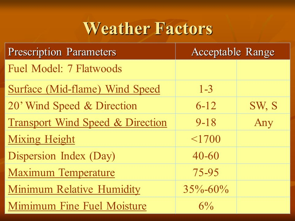 Prescription Parameters Acceptable Range Fuel Model: 7 Flatwoods Surface (Mid-flame) Wind Speed1-3 20' Wind Speed & Direction6-12SW, S Transport Wind Speed & Direction9-18Any Mixing Height<1700 Dispersion Index (Day)40-60 Maximum Temperature75-95 Minimum Relative Humidity35%-60% Mimimum Fine Fuel Moisture6% Weather Factors