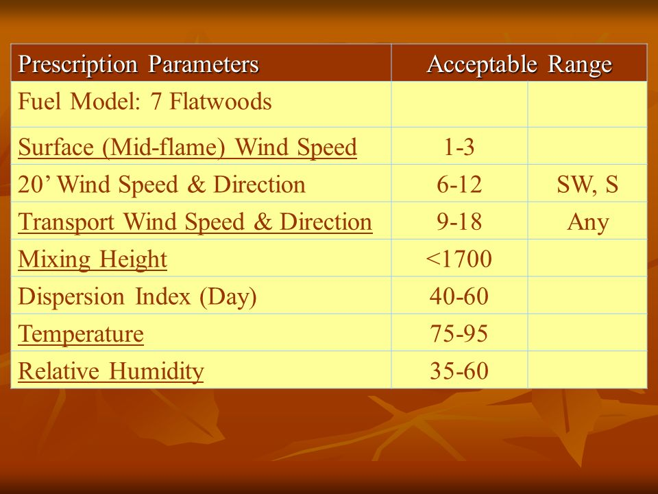 Prescription Parameters Acceptable Range Fuel Model: 7 Flatwoods Surface (Mid-flame) Wind Speed1-3 20' Wind Speed & Direction6-12SW, S Transport Wind Speed & Direction9-18Any Mixing Height<1700 Dispersion Index (Day)40-60 Temperature75-95 Relative Humidity35-60