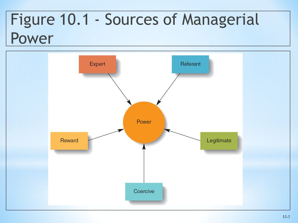 10-5 Figure 10.1 - Sources of Managerial Power