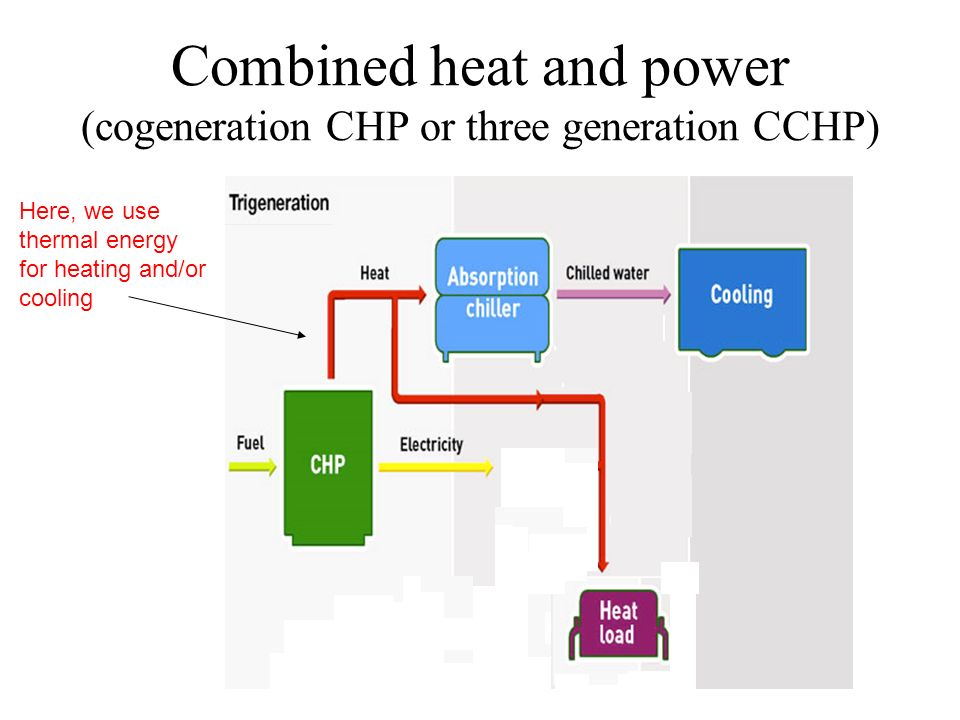Combined heat and power (cogeneration CHP or three generation CCHP) Here, we use thermal energy for heating and/or cooling