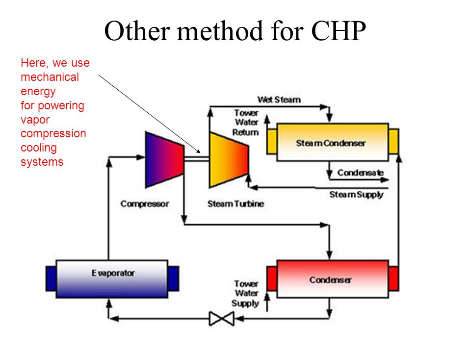 Other method for CHP Here, we use mechanical energy for powering vapor compression cooling systems