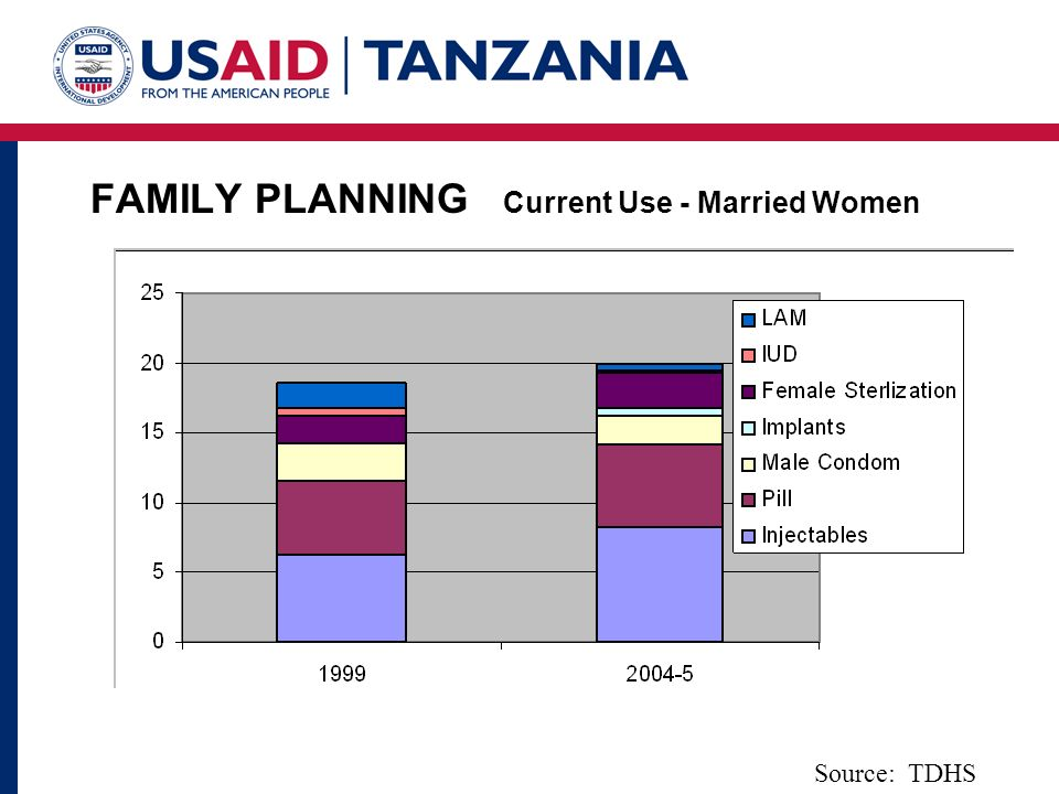 FAMILY PLANNING Current Use - Married Women Source: TDHS