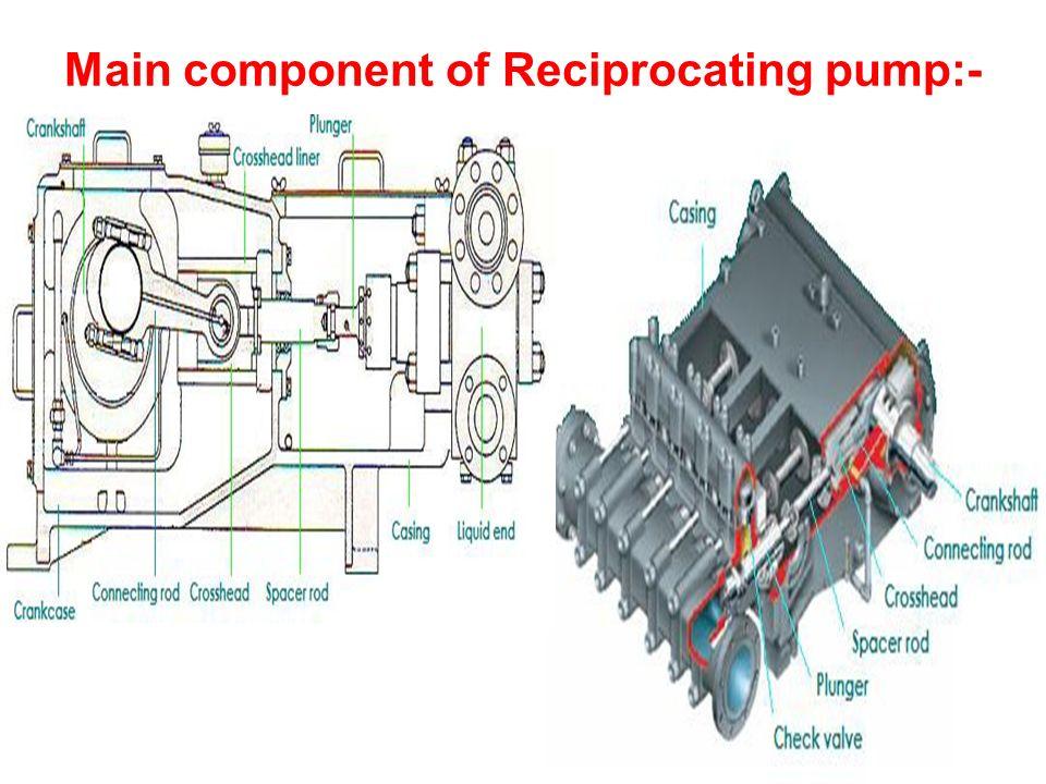 Main component of Reciprocating pump:- -