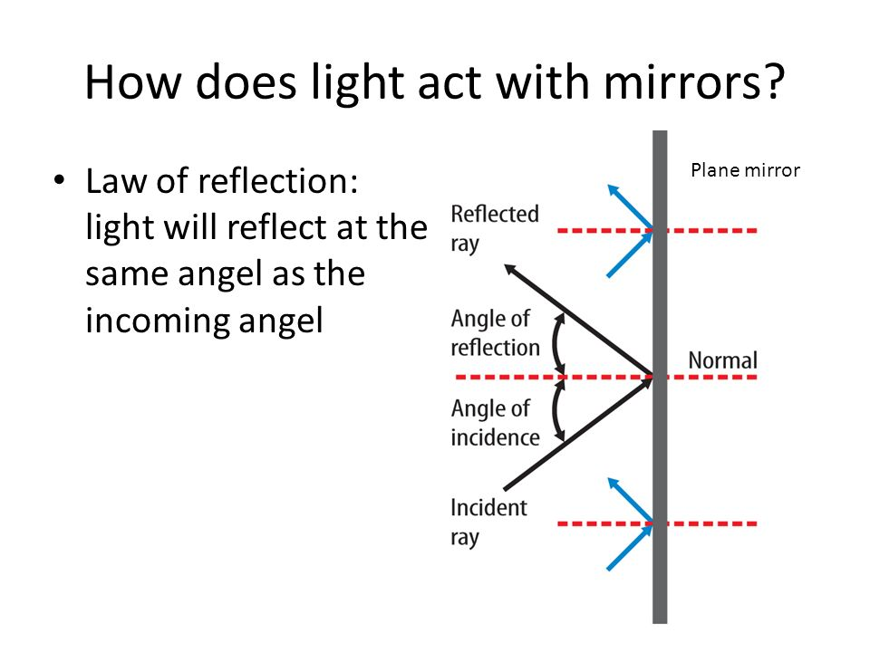 Dow Now What Do You Already Know About Light And How It Moves Ppt
