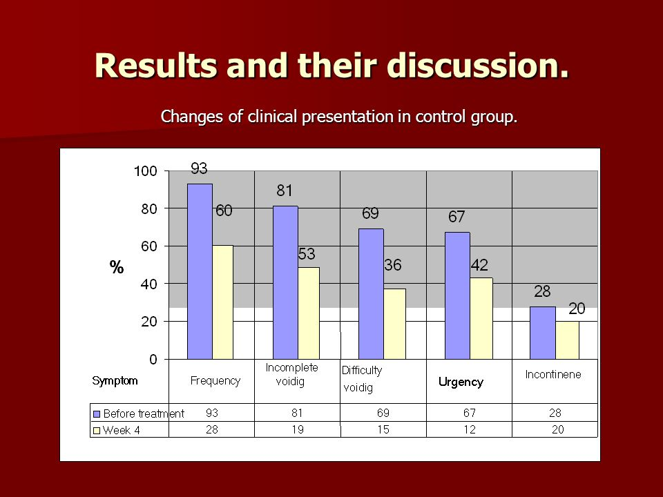 Results and their discussion. Changes of clinical presentation in control group.
