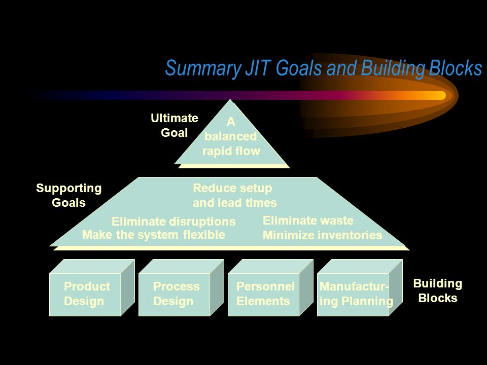 Just in time systems jitlean production just in time repetitive 14 summary jit goals and building blocks ccuart Choice Image