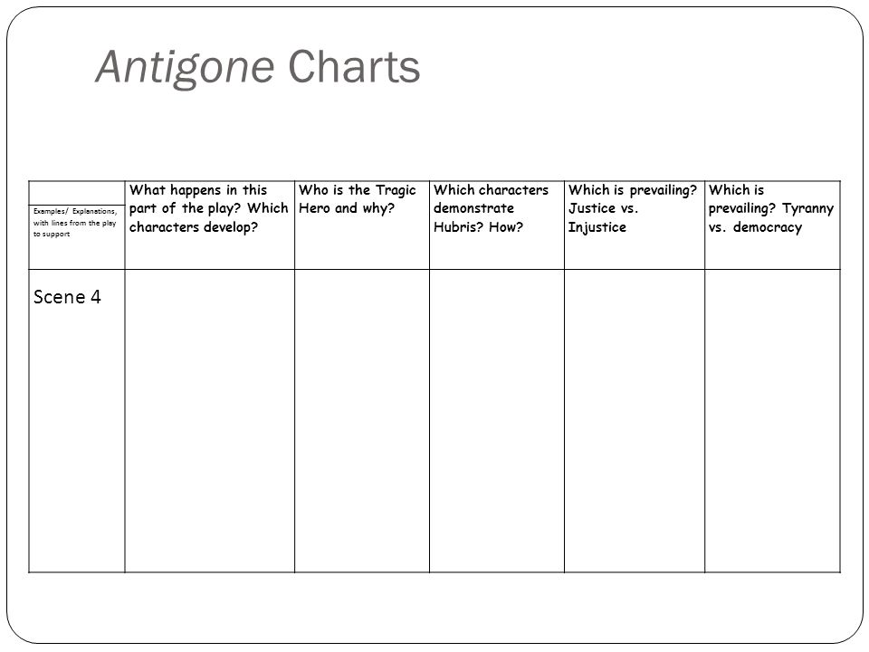 Antigone Charts What happens in this part of the play.