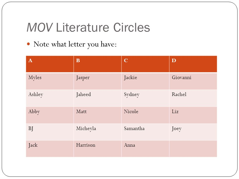 MOV Literature Circles ABCD MylesJasperJackieGiovanni AshleyJaheedSydneyRachel AbbyMattNicoleLiz BJMicheylaSamanthaJoey JackHarrisonAnna Note what letter you have: