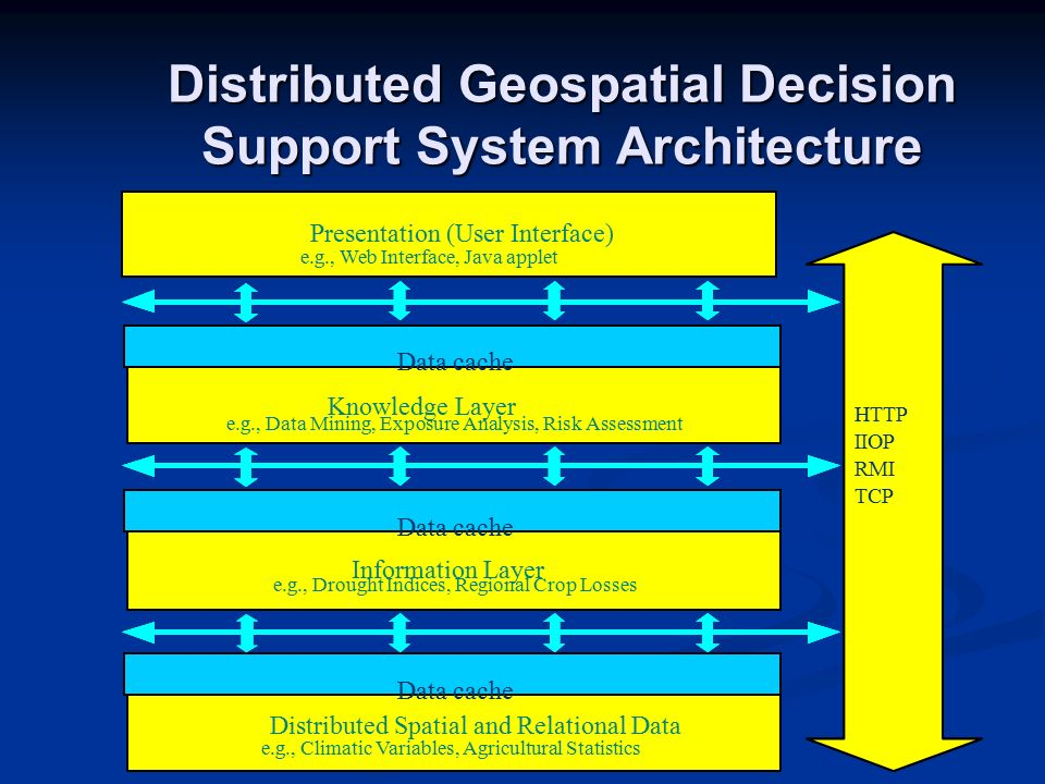 Distributed Geospatial Decision Support System Architecture HTTP IIOP RMI TCP Presentation (User Interface) e.g., Web Interface, Java applet Knowledge Layer e.g., Exposure Analysis, Risk Assessment Data cache Distributed Spatial and Relational Data e.g., Climatic Variables, Agricultural Statistics Data cache e.g., Drought Indices, Regional Crop Losses Information Layer HTTP IIOP RMI TCP Presentation (User Interface) e.g., Web Interface, Java applet Presentation (User Interface) e.g., Web Interface, Java applet Knowledge Layer e.g., Exposure Analysis, Risk Assessment Data cache Knowledge Layer e.g., Data Mining, Exposure Analysis, Risk Assessment Data cache Distributed Spatial and Relational Data e.g., Climatic Variables, Agricultural Statistics Data cache e.g., Drought Indices, Regional Crop Losses Information Layer Data cache e.g., Drought Indices, Regional Crop Losses Information Layer