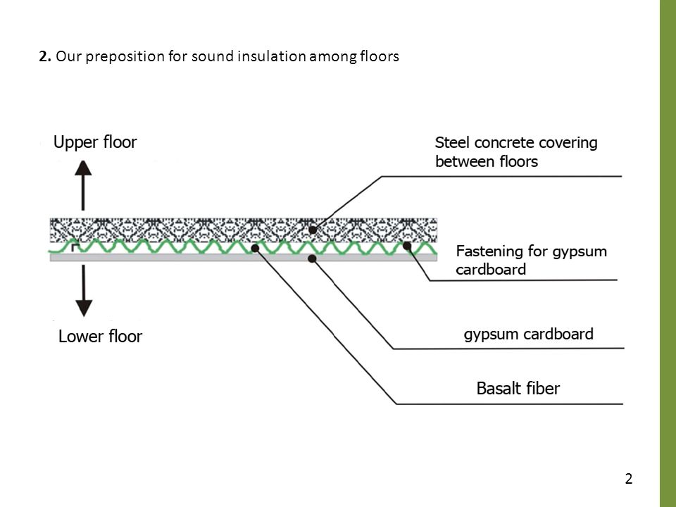Our Preposition For Sound Insulation Among Floors
