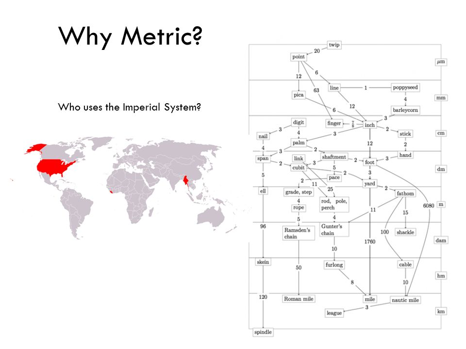 Why Metric Who uses the Imperial System