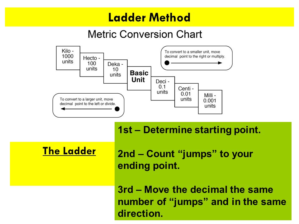 Ladder Method The Ladder 1st – Determine starting point.