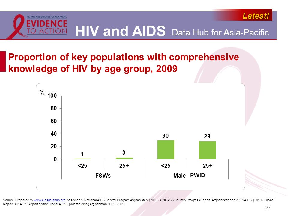 HIV and AIDS Data Hub for Asia-Pacific Latest!Latest.